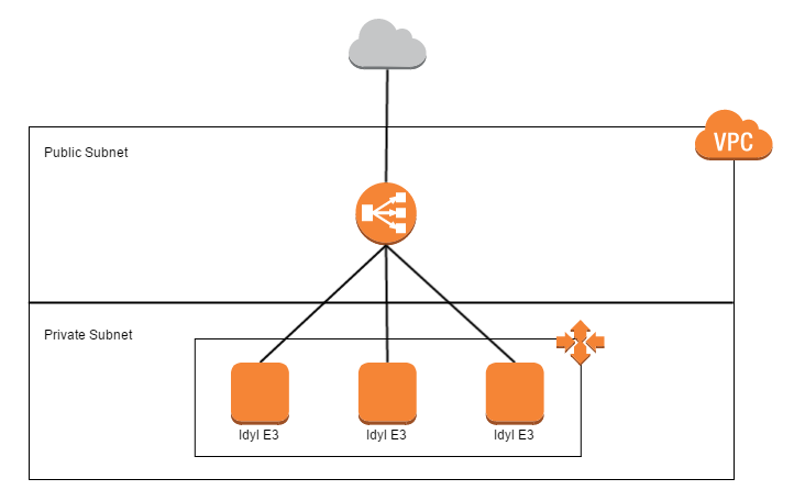 Idyl E3 AWS architecture with VPC, ELB, and autoscaling.