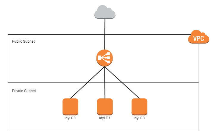 Simple Idyl E3 AWS Architecture with VPC and ELB