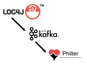 Using Philter to find and remove sensitive information in log files using log4j and Apache Kafka.